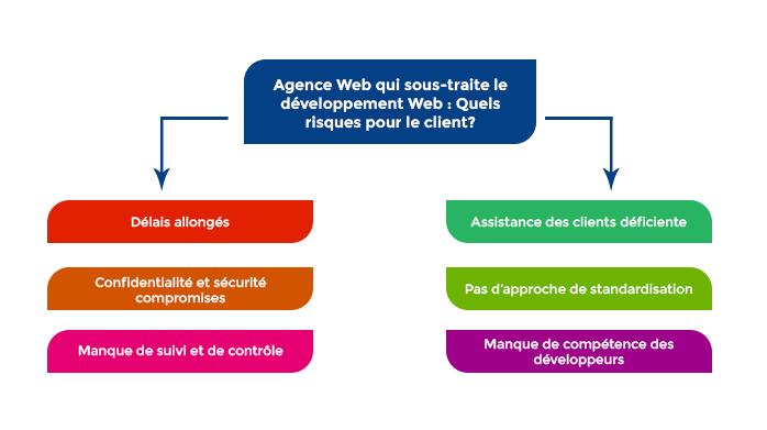 Les risques d'une agence Web qui sous-traite le développement.