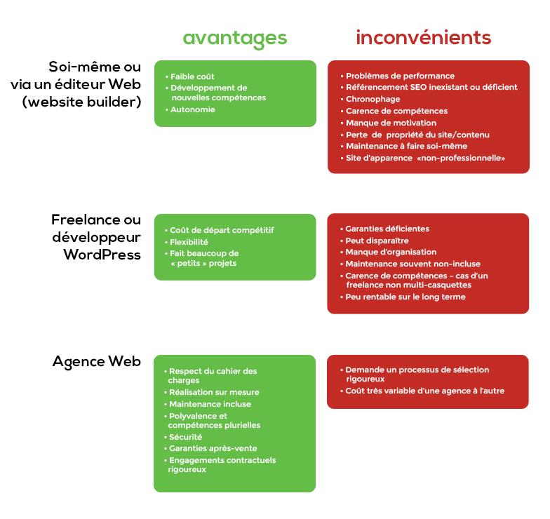 Tableau comparatif développeur freelance Wordpress, agence web, website builder